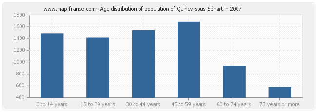 Age distribution of population of Quincy-sous-Sénart in 2007