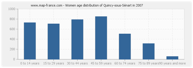 Women age distribution of Quincy-sous-Sénart in 2007