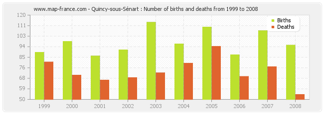 Quincy-sous-Sénart : Number of births and deaths from 1999 to 2008