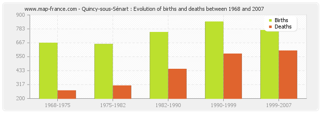 Quincy-sous-Sénart : Evolution of births and deaths between 1968 and 2007