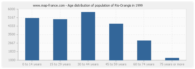 Age distribution of population of Ris-Orangis in 1999