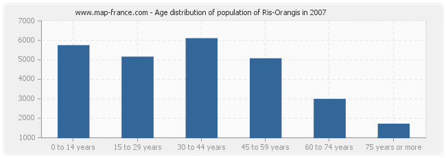 Age distribution of population of Ris-Orangis in 2007