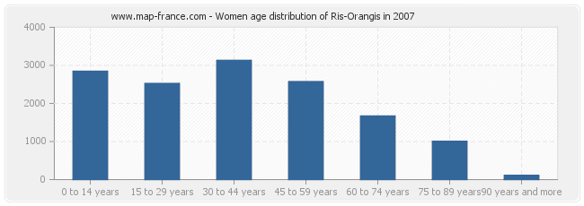 Women age distribution of Ris-Orangis in 2007