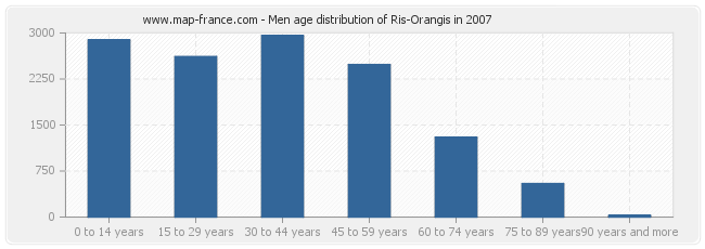 Men age distribution of Ris-Orangis in 2007