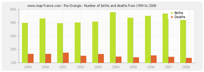 Ris-Orangis : Number of births and deaths from 1999 to 2008