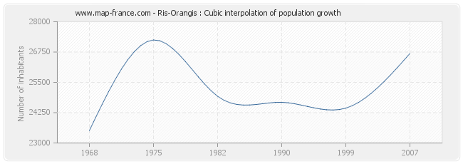 Ris-Orangis : Cubic interpolation of population growth