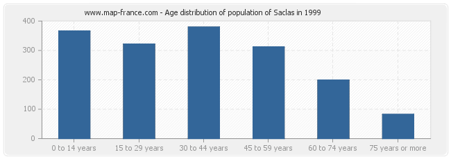 Age distribution of population of Saclas in 1999
