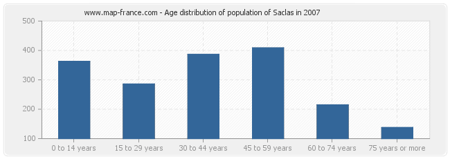 Age distribution of population of Saclas in 2007