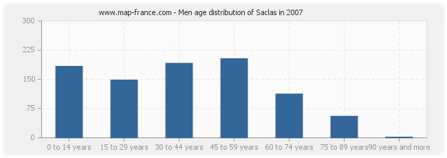 Men age distribution of Saclas in 2007