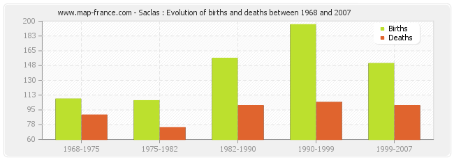 Saclas : Evolution of births and deaths between 1968 and 2007