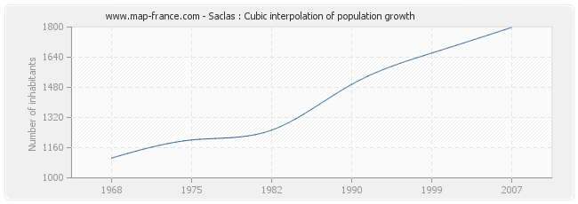 Saclas : Cubic interpolation of population growth