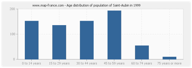 Age distribution of population of Saint-Aubin in 1999