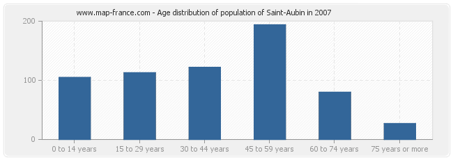 Age distribution of population of Saint-Aubin in 2007