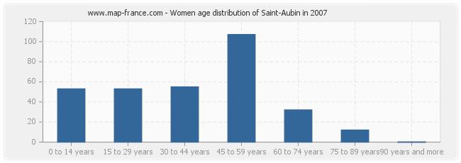 Women age distribution of Saint-Aubin in 2007