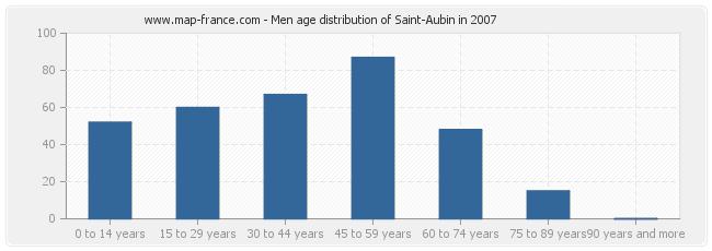Men age distribution of Saint-Aubin in 2007