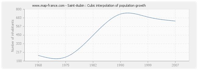 Saint-Aubin : Cubic interpolation of population growth