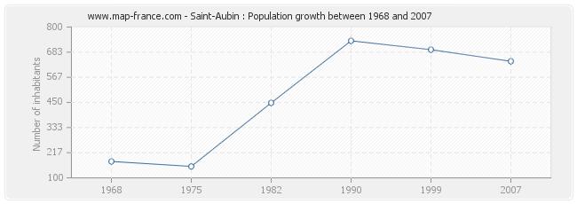 Population Saint-Aubin