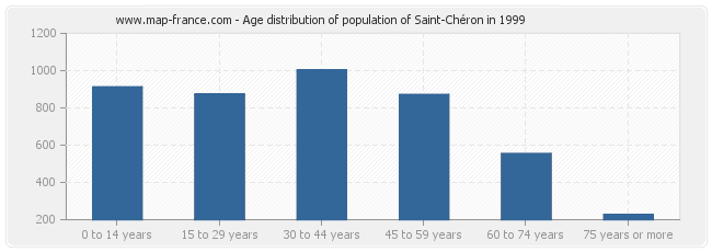 Age distribution of population of Saint-Chéron in 1999