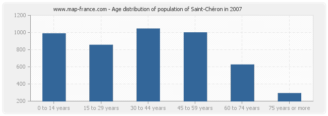 Age distribution of population of Saint-Chéron in 2007