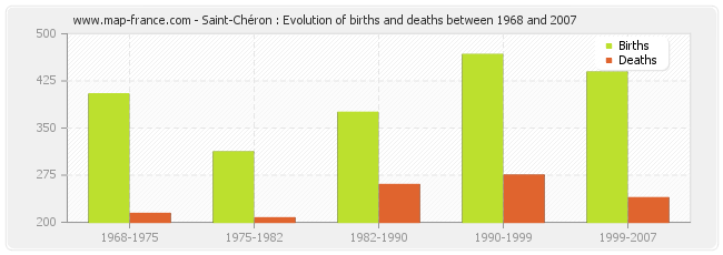 Saint-Chéron : Evolution of births and deaths between 1968 and 2007
