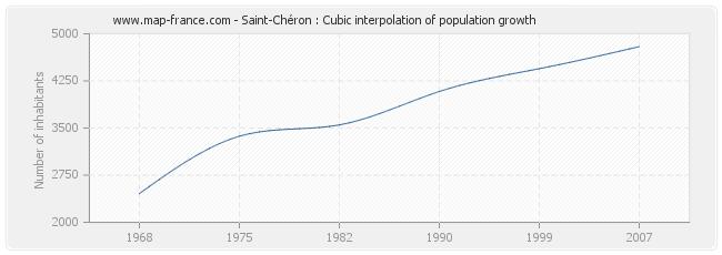 Saint-Chéron : Cubic interpolation of population growth