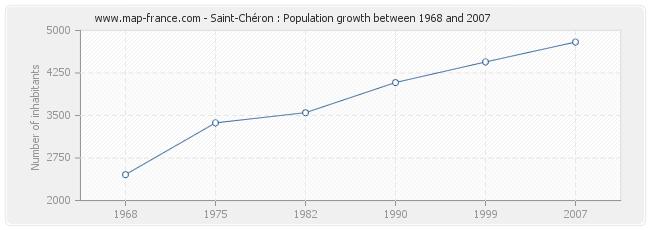 Population Saint-Chéron