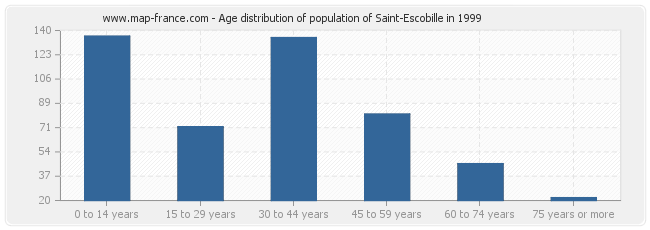 Age distribution of population of Saint-Escobille in 1999