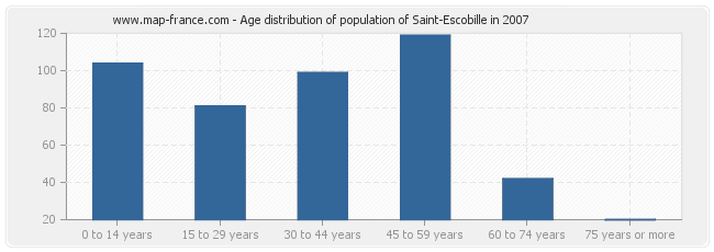 Age distribution of population of Saint-Escobille in 2007