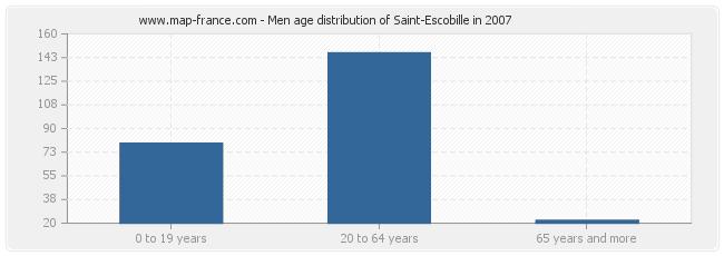 Men age distribution of Saint-Escobille in 2007