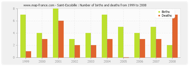 Saint-Escobille : Number of births and deaths from 1999 to 2008
