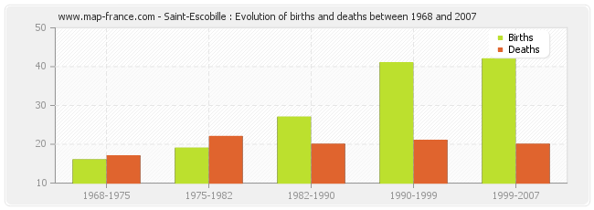 Saint-Escobille : Evolution of births and deaths between 1968 and 2007
