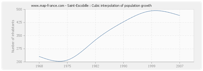 Saint-Escobille : Cubic interpolation of population growth