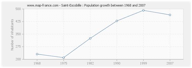 Population Saint-Escobille