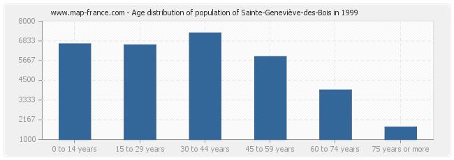 Age distribution of population of Sainte-Geneviève-des-Bois in 1999