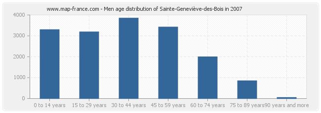Men age distribution of Sainte-Geneviève-des-Bois in 2007