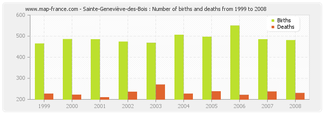 Sainte-Geneviève-des-Bois : Number of births and deaths from 1999 to 2008