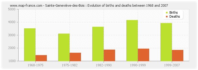 Sainte-Geneviève-des-Bois : Evolution of births and deaths between 1968 and 2007