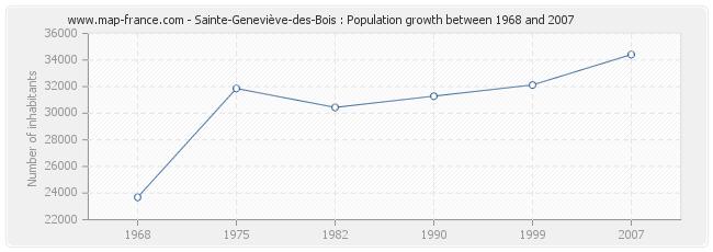 Population Sainte-Geneviève-des-Bois