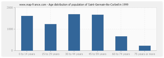 Age distribution of population of Saint-Germain-lès-Corbeil in 1999