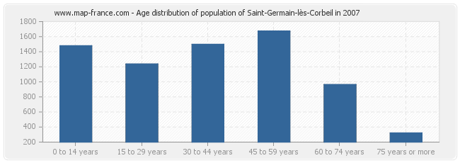 Age distribution of population of Saint-Germain-lès-Corbeil in 2007