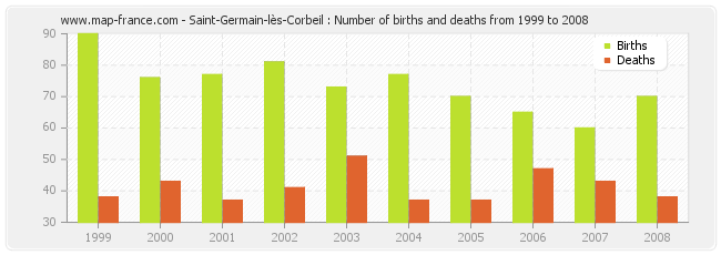 Saint-Germain-lès-Corbeil : Number of births and deaths from 1999 to 2008