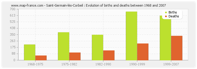 Saint-Germain-lès-Corbeil : Evolution of births and deaths between 1968 and 2007