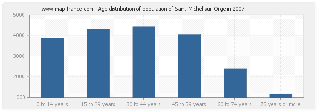 Age distribution of population of Saint-Michel-sur-Orge in 2007