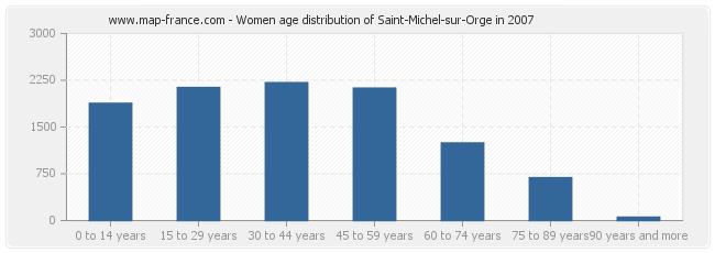 Women age distribution of Saint-Michel-sur-Orge in 2007