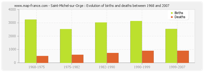 Saint-Michel-sur-Orge : Evolution of births and deaths between 1968 and 2007