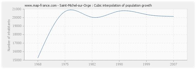 Saint-Michel-sur-Orge : Cubic interpolation of population growth