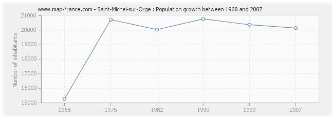 Population Saint-Michel-sur-Orge