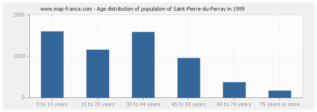 Age distribution of population of Saint-Pierre-du-Perray in 1999