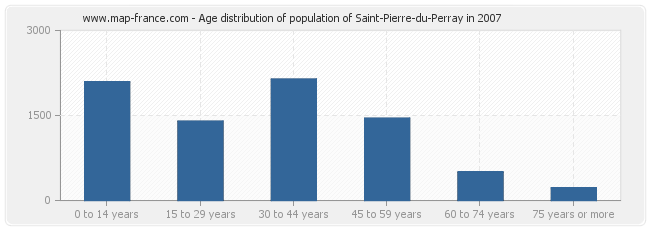 Age distribution of population of Saint-Pierre-du-Perray in 2007