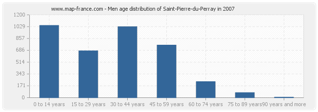 Men age distribution of Saint-Pierre-du-Perray in 2007